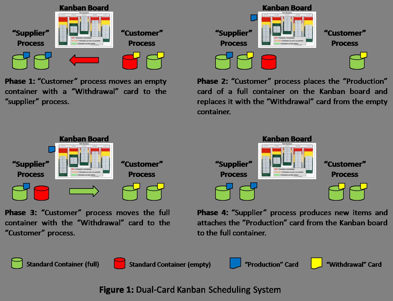 kanban system