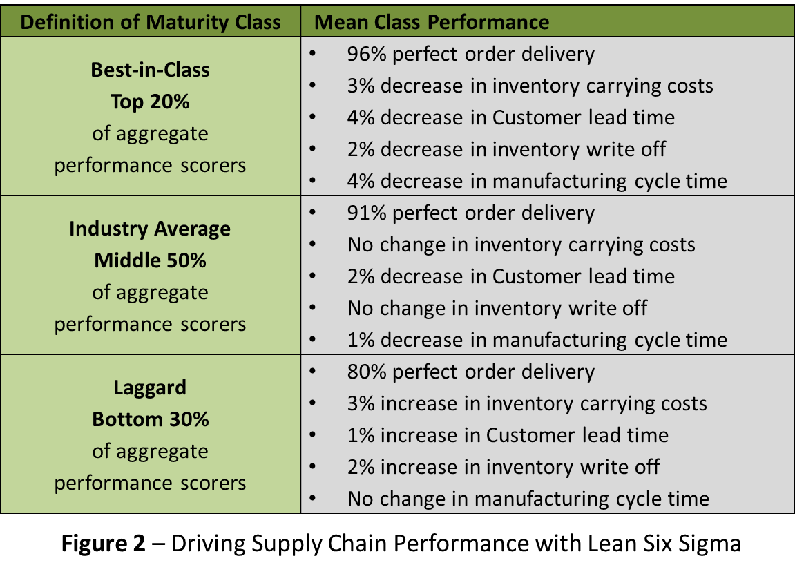 How To Measure Supply Chain Performance Operational