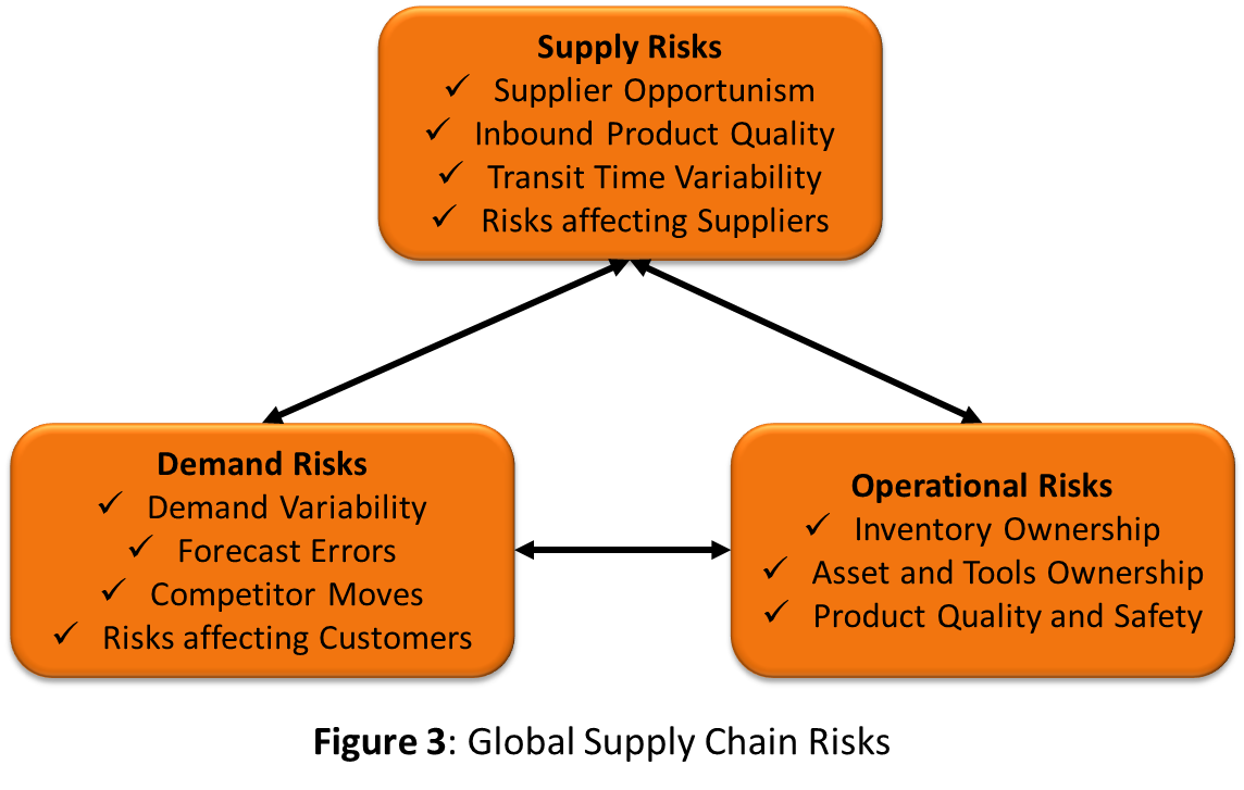 Supply Chain Strategy - Global Risk Assessment