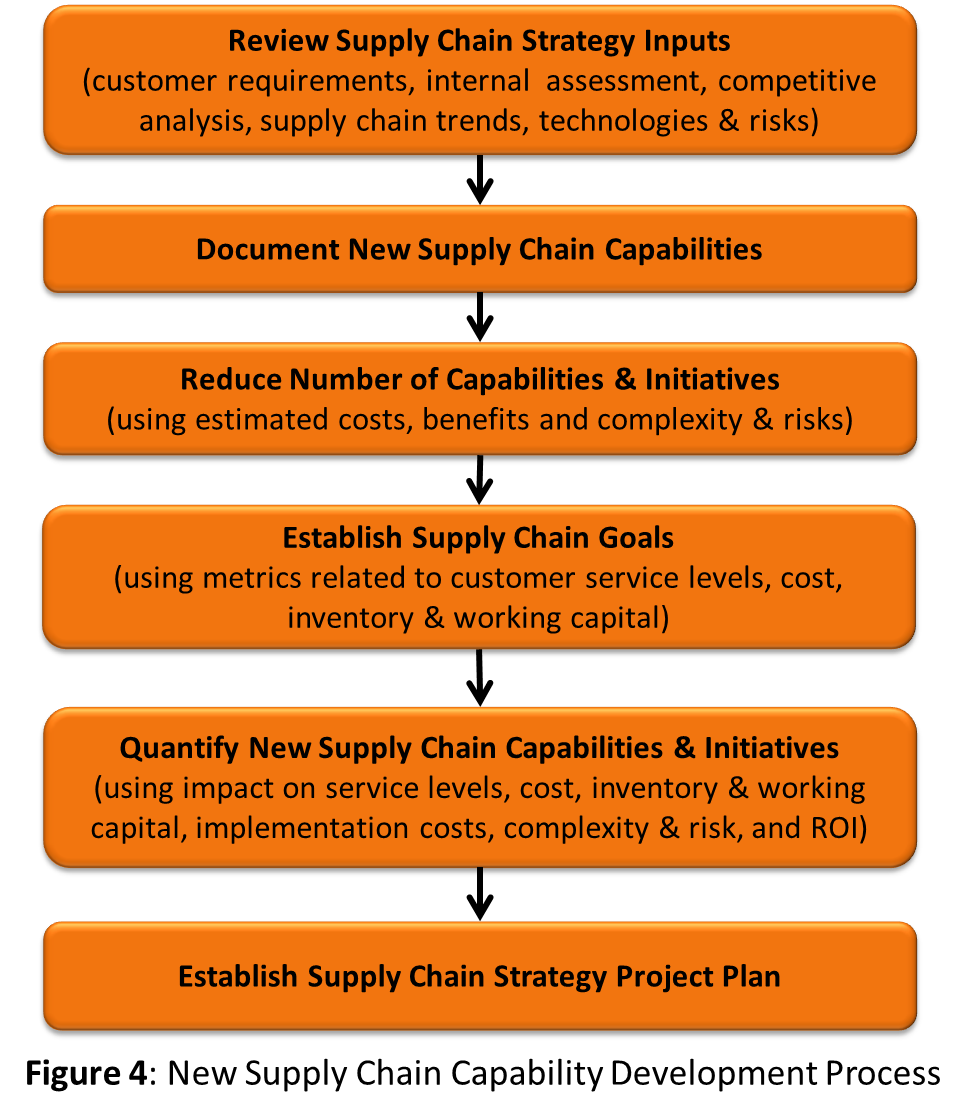 "developing a supply chain strategy for College of economic and social development, nankai university, tianjin 300071 , china  there has been consensus that logistics as well as supply chain  "" supply chain management is defined as the systemic, strategic."
